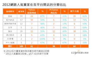 2012網路人氣賣家在各平台開店的分類佔比