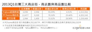 2013q1台灣三大商店街-商店數與商品數比較