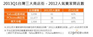 2013q1台灣三大商店街-2012人氣賣家開店數